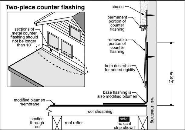 Fort Worth Home Inspection inspects chimney flashing